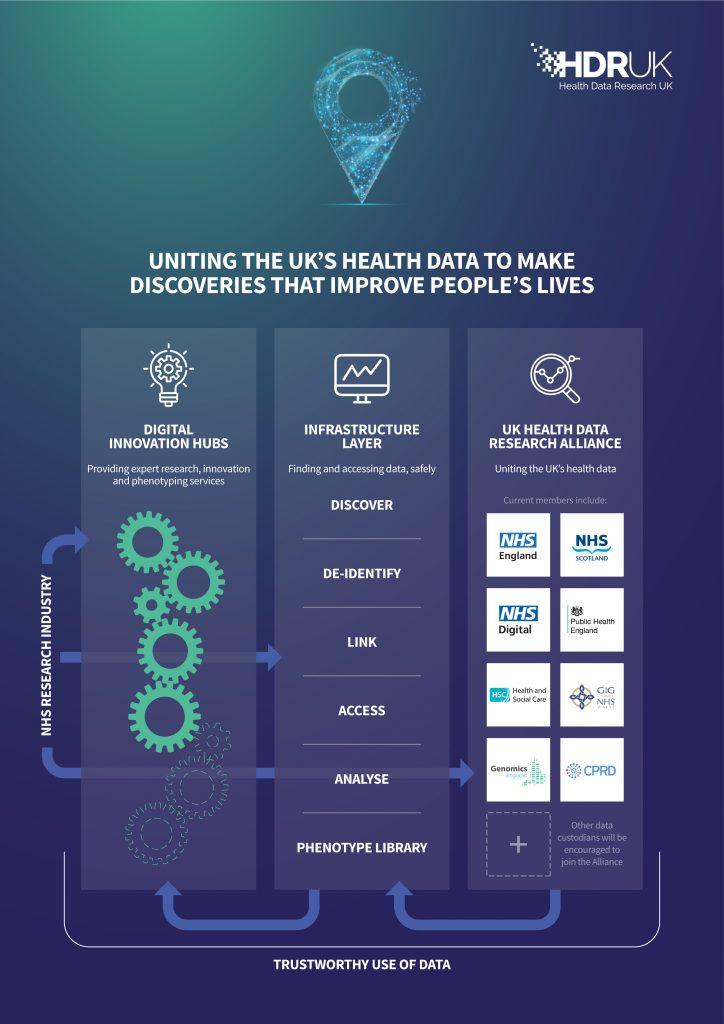 Artwork describing the Digital Innovation Hub model in three columns