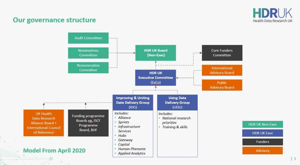 HDR UK's governance structure from April 2020