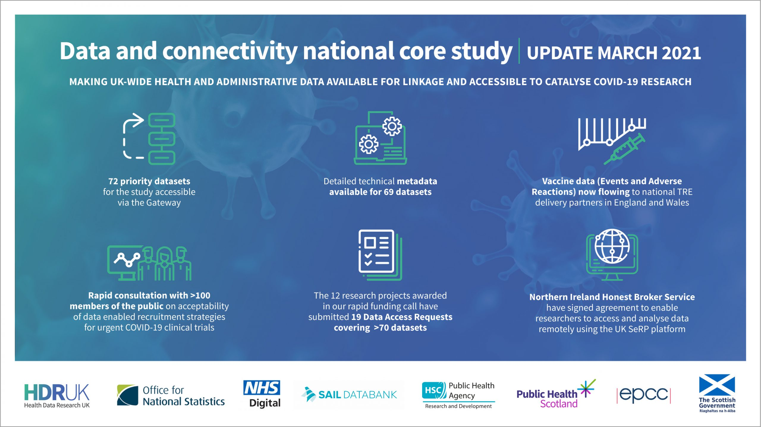 Data and Connectivity National Core Study - March 2021
